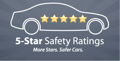 The 2017 Dodge Charger Received an Overall 5-star Safety Rating from the National Highway Traffic Safety Administration